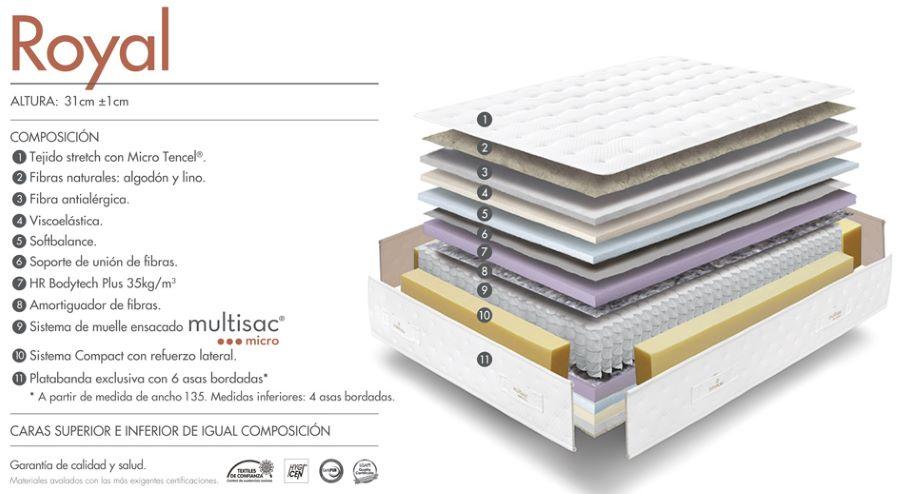 Composición del colchón de mayor precio