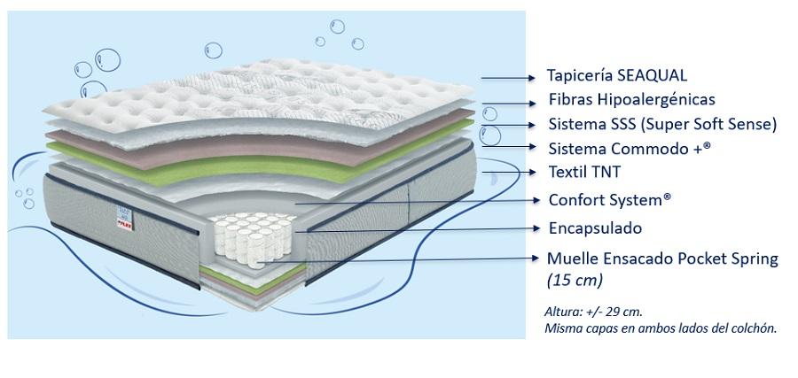 Composición colchón Seaqual Pocket de Flex