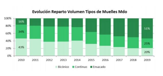Evolución de las ventas de muelles ensacados en volumen