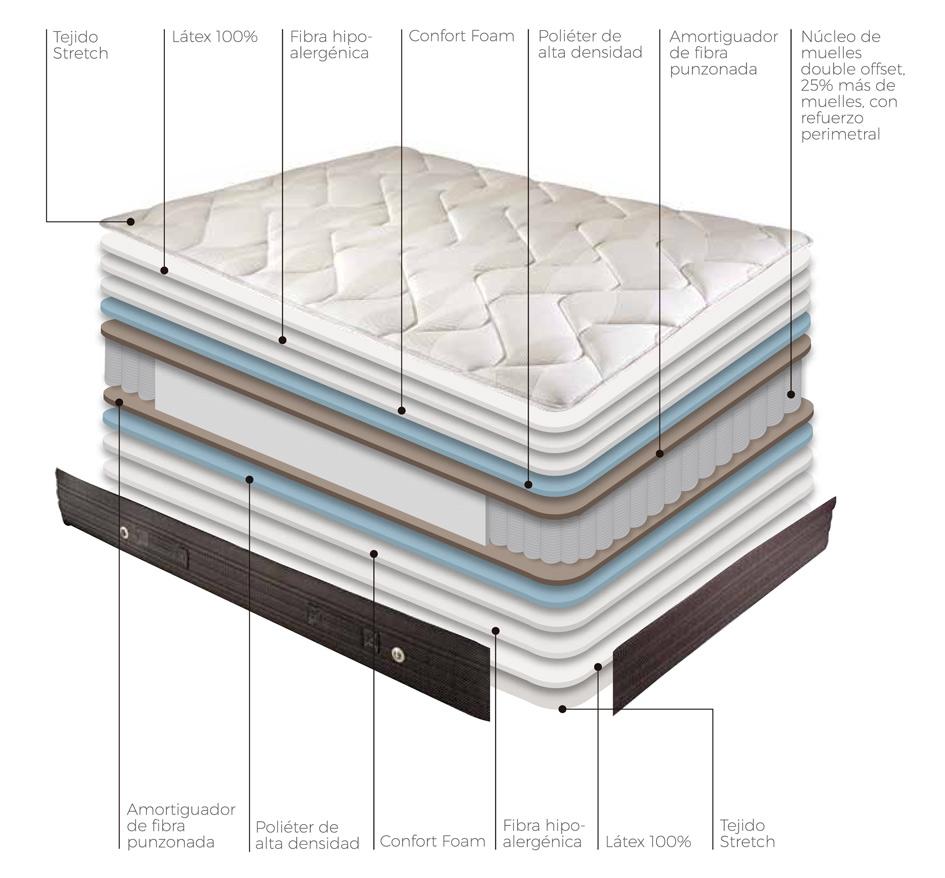 Composición del colchón muelle látex de Colchones.es