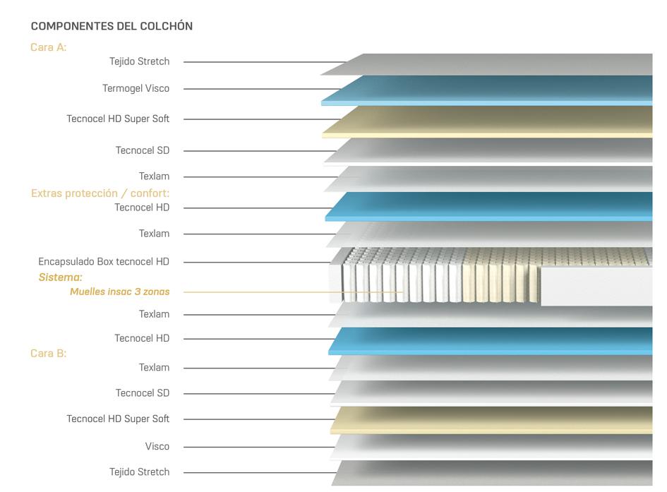 Catálogo 2021 de colchones Relax
