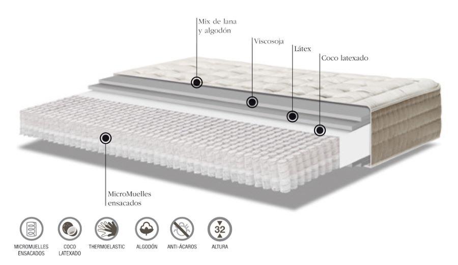 Composición del colchón Cocobox de Colchones.es